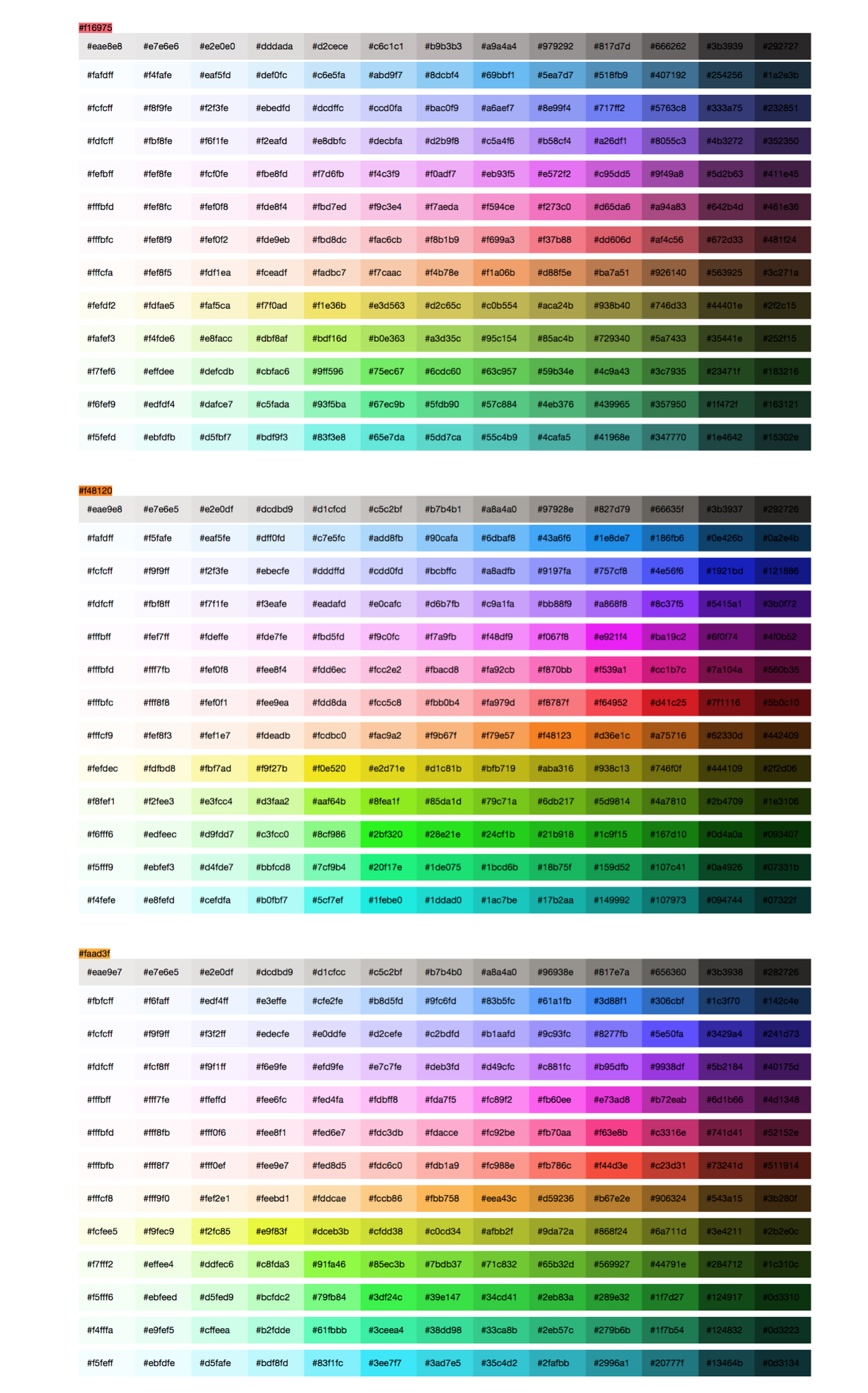 Visualizing the peaks of color intensity